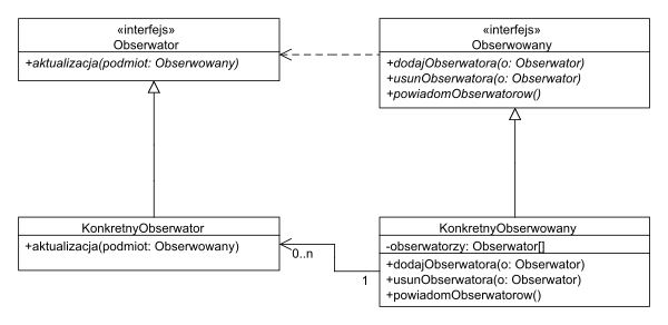 Observer_classes_pl
